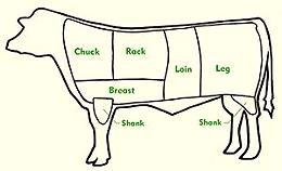 Beef / Veal - Cuts by Chart